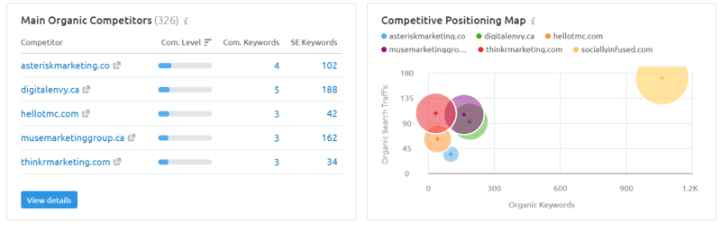 Running a competitive analysis for sociallyinfused.com on the SEMrush tool.