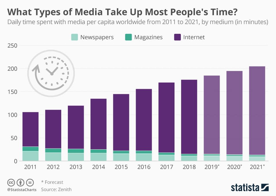 time spent on media